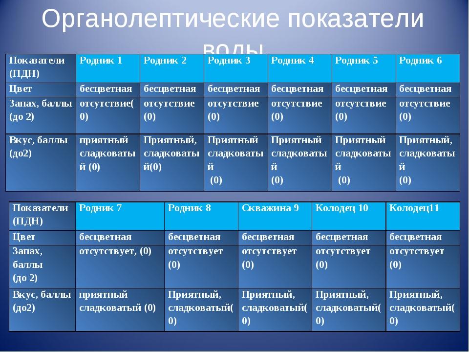 Органолептические показатели воды Показатели (ПДН)Родник 1Родник 2Родник 3...