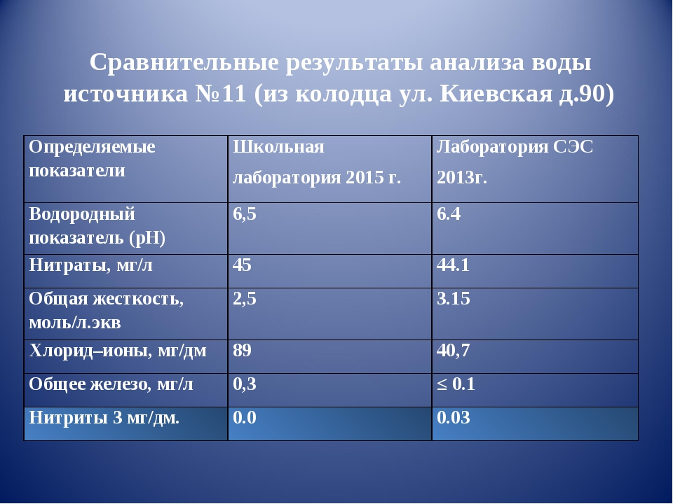 Сравнительные результаты анализа воды источника №11 (из колодца ул. Киевская...
