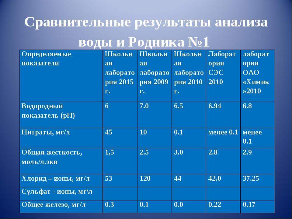 Сравнительные результаты анализа воды и Родника №1 Определяемые показателиШ...