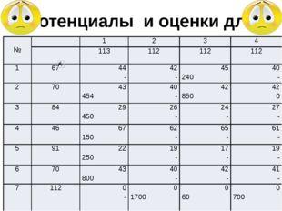 Потенциалы и оценки для опорного решения задачи  №  1 2 3 4 113 112 112 112