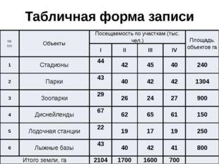 Табличная форма записи исходных данных № п/п Объекты Посещаемость по участкам