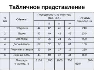 Табличное представление исходных данных задачи № п/п Объекты Посещаемость по