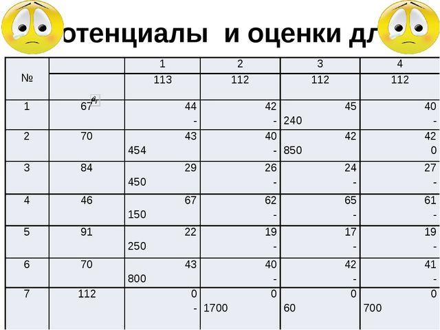 Потенциалы и оценки для опорного решения задачи  №  1 2 3 4 113 112 112 112...