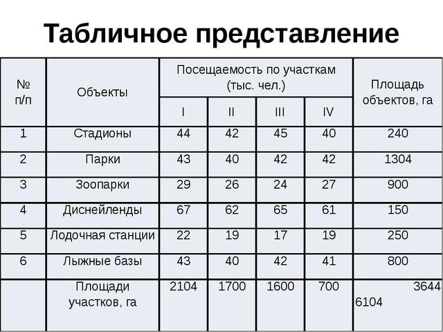 Табличное представление исходных данных задачи № п/п Объекты Посещаемость по...