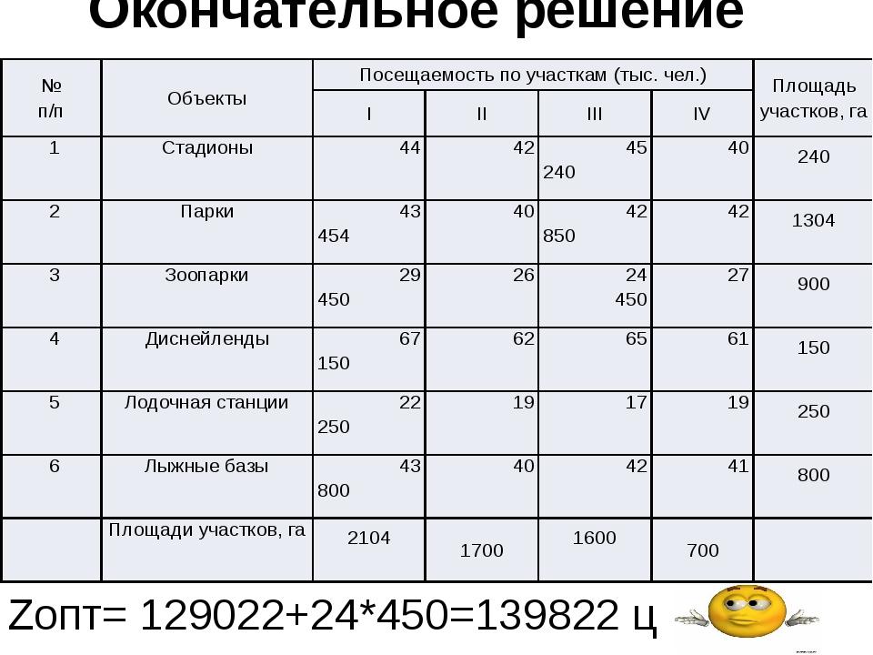 Окончательное решение задачи Zопт= 129022+24*450=139822 ц к.е. № п/п Объекты...