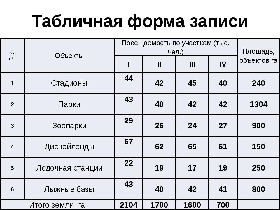 Табличная форма записи исходных данных № п/п Объекты Посещаемость по участкам...