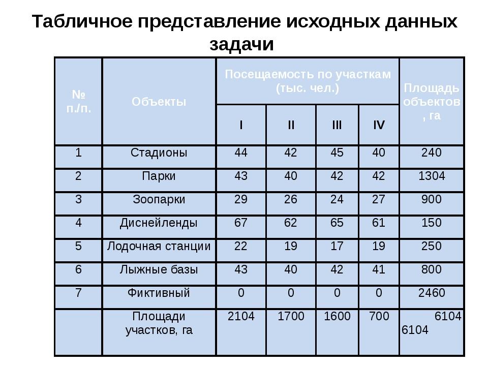 Табличное представление исходных данных задачи № п./п. Объекты Посещаемость п...