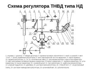 Схема регулятора ТНВД типа НД 1- плунжер; 2- дозатор; 3- поводок дозатора; 4-
