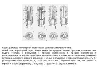 Схема действия плунжерной пары насоса распределительного типа: а-действие плу