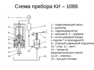 Схема прибора КИ – 1086 1 – подкачивающий насос; 2 – рукоятка; 3 – гидроаккум