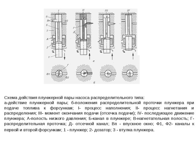 Схема действия плунжерной пары насоса распределительного типа: а-действие плу...