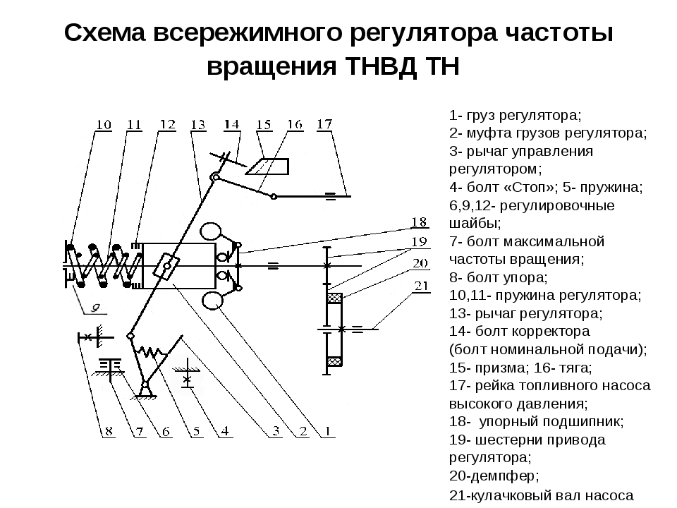 Схема всережимного регулятора частоты вращения ТНВД ТН 1- груз регулятора; 2-...