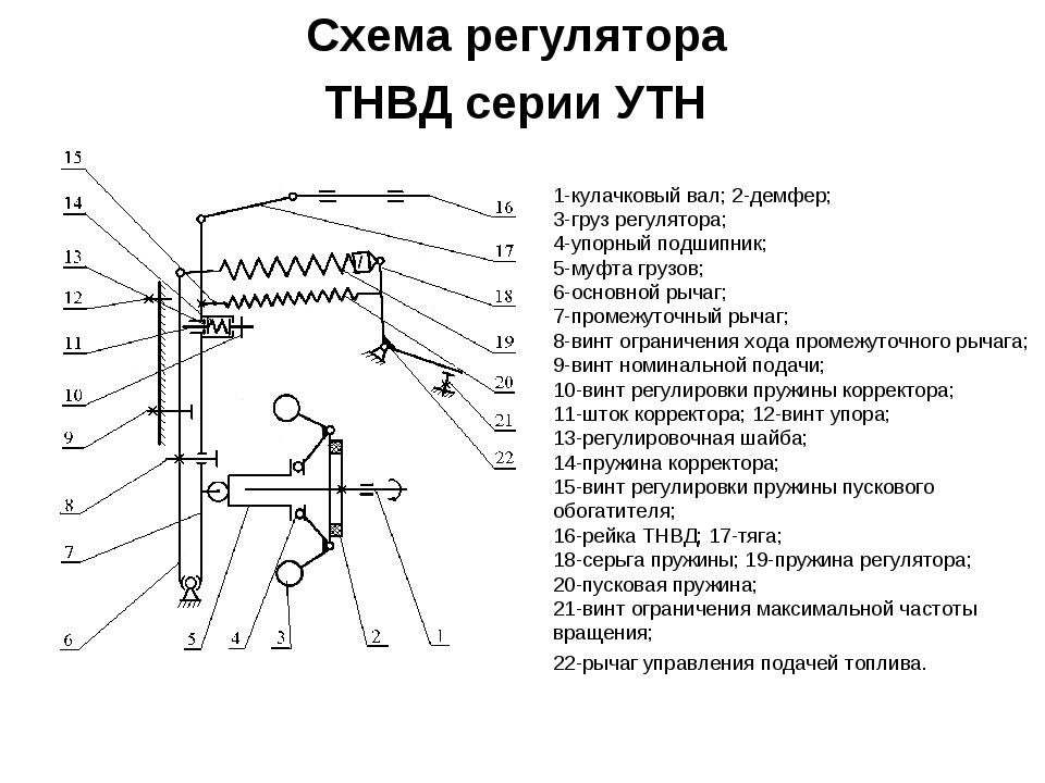 Схема регулятора ТНВД серии УТН 1-кулачковый вал; 2-демфер; 3-груз регулятора...