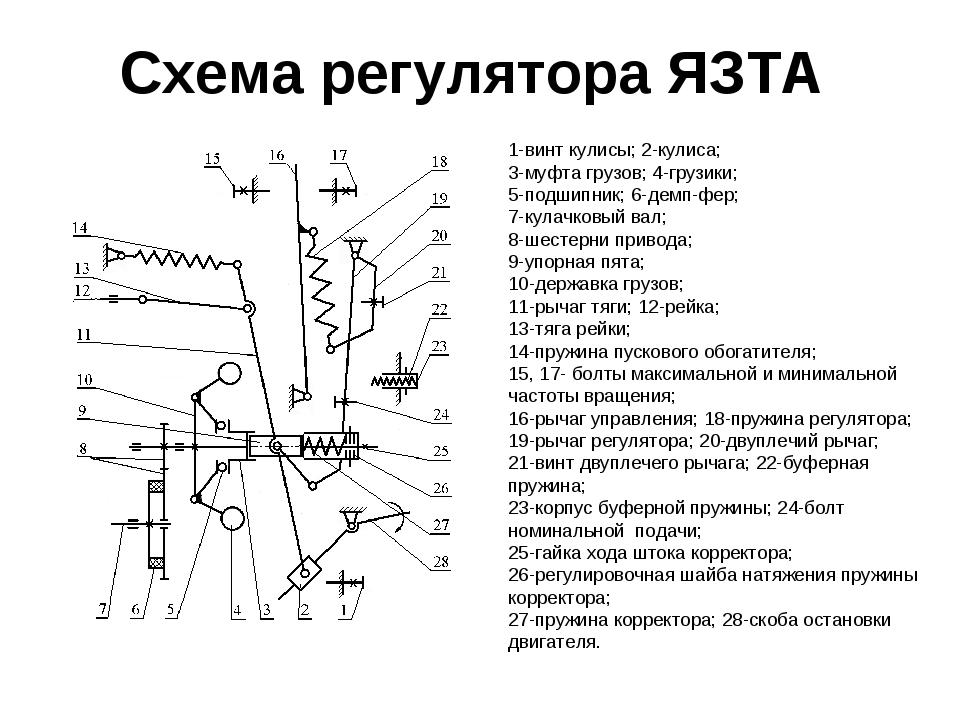 Схема регулятора ЯЗТА 1-винт кулисы; 2-кулиса; 3-муфта грузов; 4-грузики; 5-п...