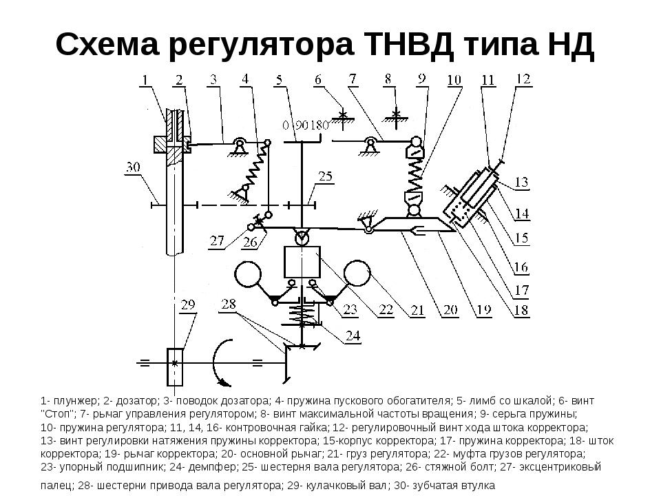 Схема регулятора ТНВД типа НД 1- плунжер; 2- дозатор; 3- поводок дозатора; 4-...