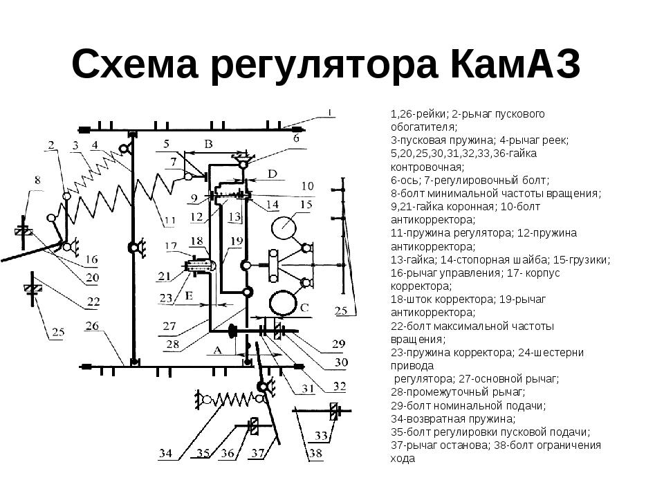 Схема регулятора КамАЗ 1,26-рейки; 2-рычаг пускового обогатителя; 3-пусковая...
