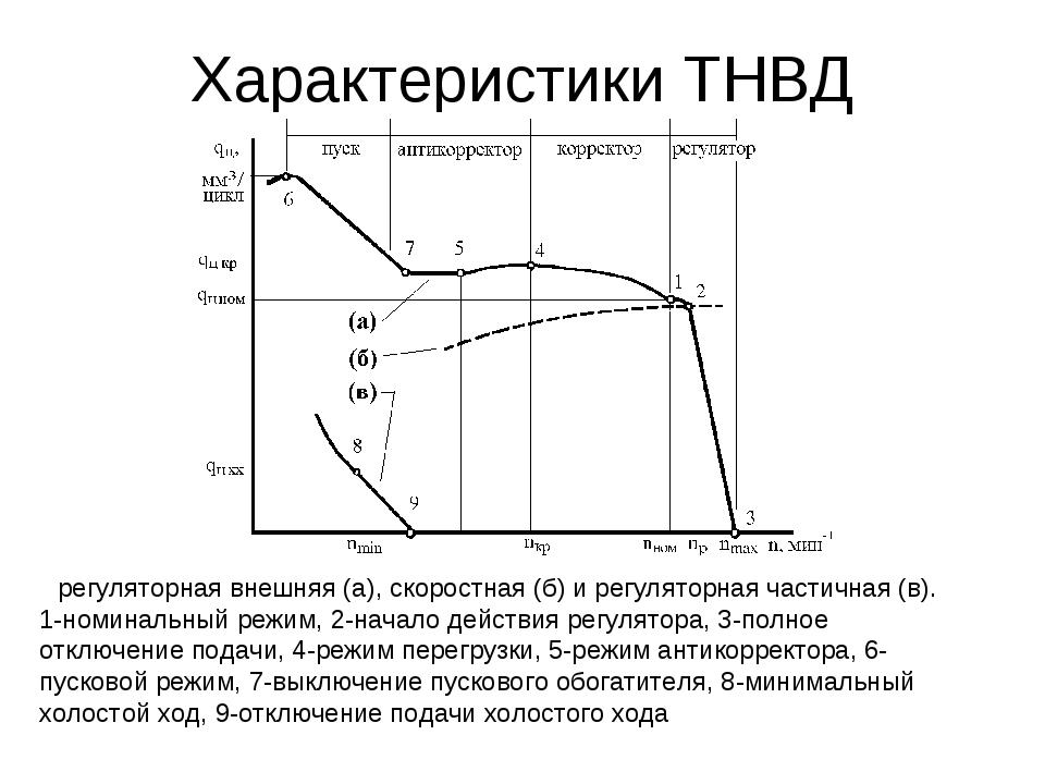Характеристики ТНВД регуляторная внешняя (а), скоростная (б) и регуляторная ч...
