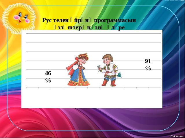 Рус телен өйрәнү программасын үзләштерү нәтиҗәләре 46 % 91 %
