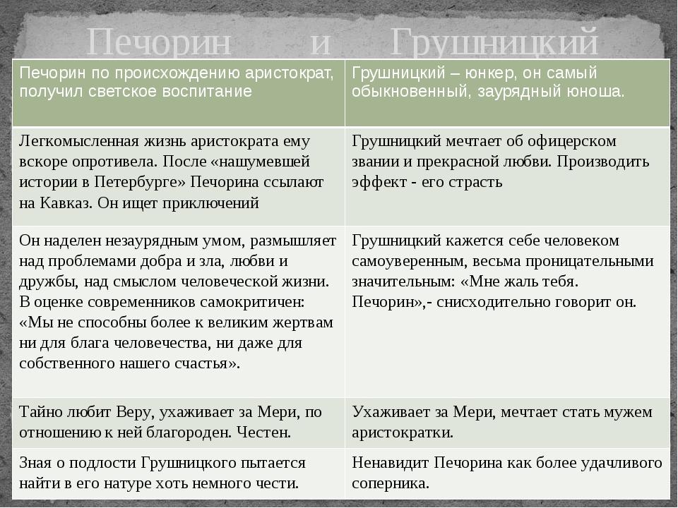 Печорин и Грушницкий Печорин по происхождению аристократ, получил светское во...