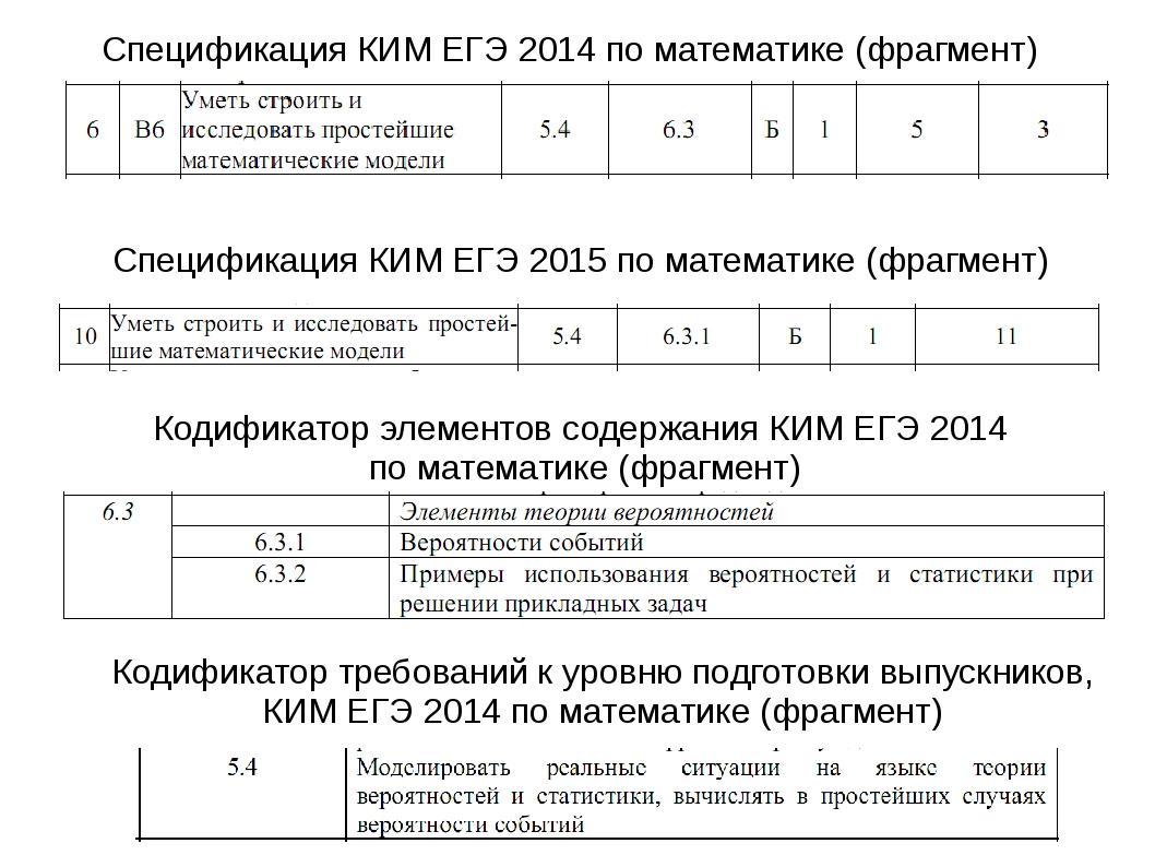 Спецификация КИМ ЕГЭ 2014 по математике (фрагмент) Кодификатор элементов соде...