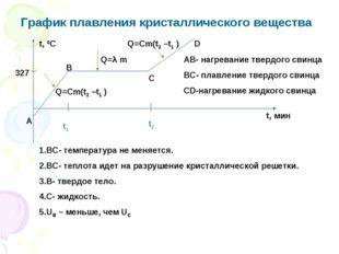 График плавления кристаллического вещества 327 t, 0C t, мин А В С D АВ- нагре