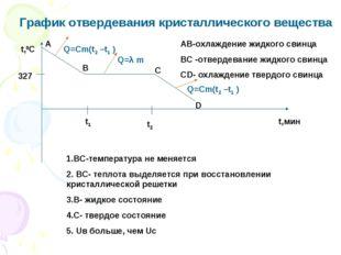 График отвердевания кристаллического вещества t,0C t,мин t1 t2 Q=Cm(t2 –t1 )