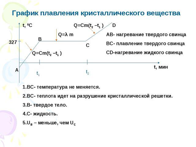 График плавления кристаллического вещества 327 t, 0C t, мин А В С D АВ- нагре...