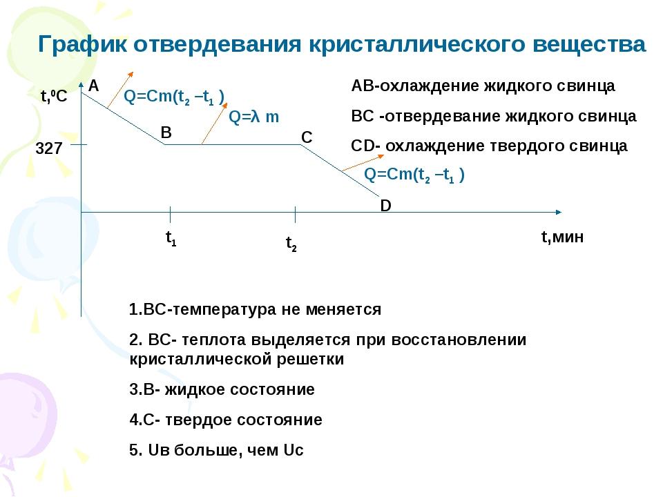 График отвердевания кристаллического вещества t,0C t,мин t1 t2 Q=Cm(t2 –t1 )...