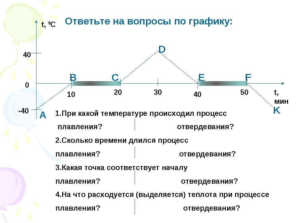 t, 0C t, мин -40 40 10 20 30 40 50 А В С D E F K Ответьте на вопросы по графи...