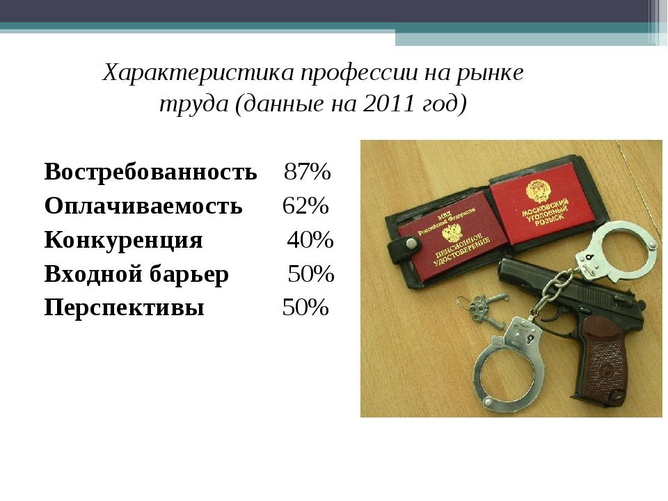 Востребованность 87% Оплачиваемость 62% Конкуренция 40% Входной барьер 50% Пе...