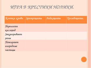 ИГРА В КРЕСТИКИ НОЛИКИ. Клетки кровиЭритроциты Лейкоциты Тромбоциты. Перен
