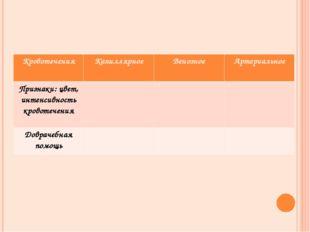КровотеченияКапиллярноеВенозноеАртериальное Признаки: цвет, интенсивность