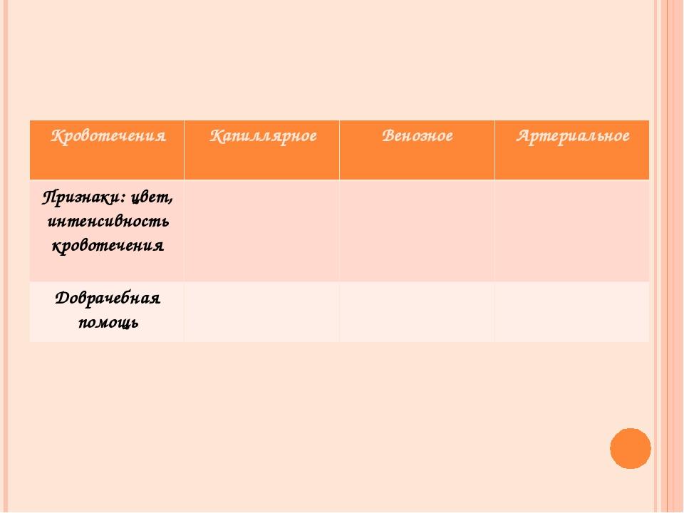 КровотеченияКапиллярноеВенозноеАртериальное Признаки: цвет, интенсивность...