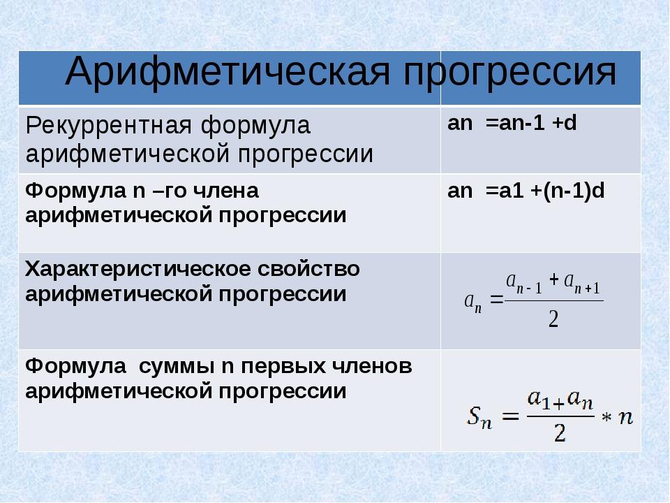 Арифметическая прогрессия Рекуррентная формула арифметической прогрессии an=...