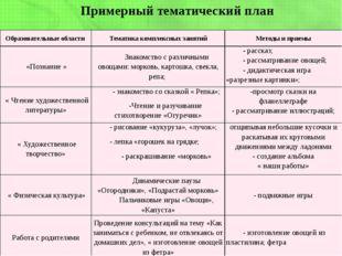 Примерный тематический план Образовательные области Тематика комплексных заня