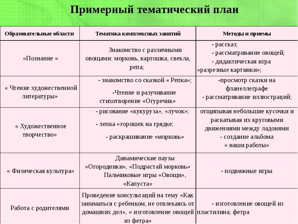 Примерный тематический план Образовательные области Тематика комплексных заня...