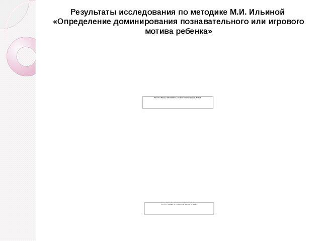 Результаты исследования по методике М.И. Ильиной «Определение доминирования п...