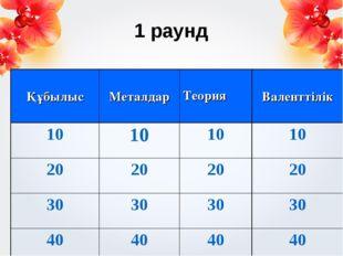 1 раунд Құбылыс МеталдарТеория Валенттілік 10101010 20202020 30303