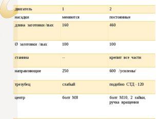 Технические характеристики наименование « Умелые руки » « ТВО 3М - 2011» дви