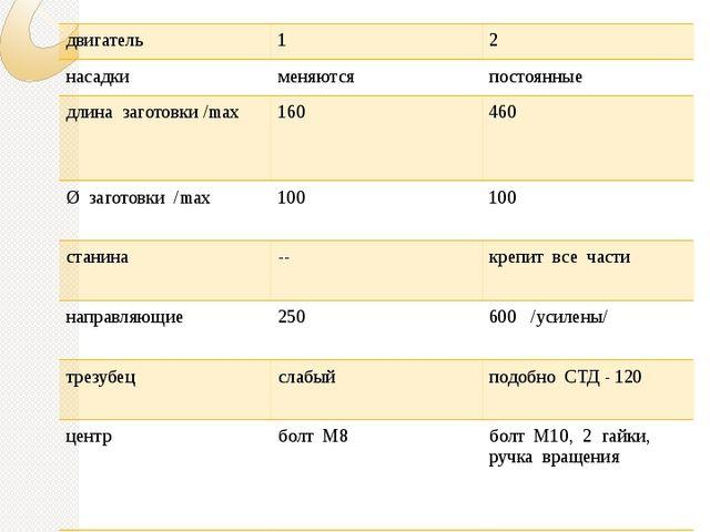 Технические характеристики наименование « Умелые руки » « ТВО 3М - 2011» дви...
