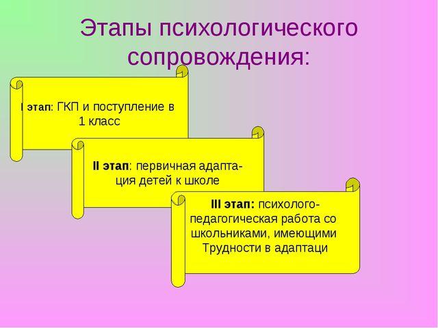 Этапы психологического сопровождения: I этап: ГКП и поступление в 1 класс II...
