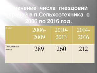 Изменение числа гнездовий грачей в п.Сельхозтехника с 2006 по 2016 год. Годы