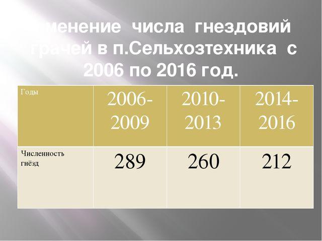 Изменение числа гнездовий грачей в п.Сельхозтехника с 2006 по 2016 год. Годы...