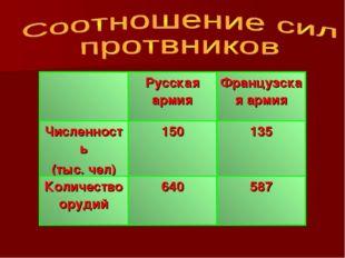 Русская армияФранцузская армия Численность (тыс. чел)150135 Количество ор