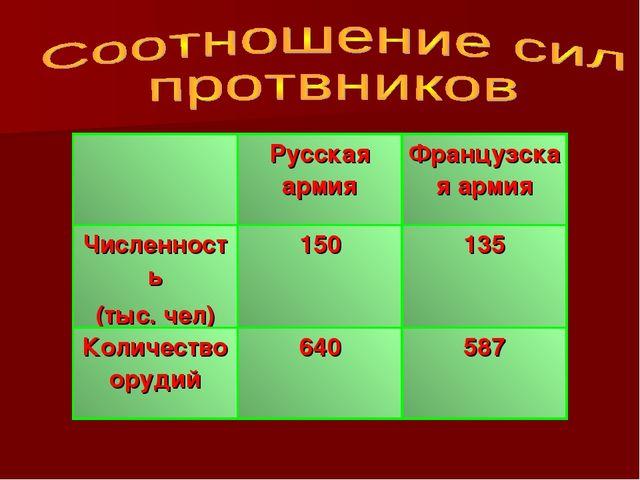 Русская армияФранцузская армия Численность (тыс. чел)150135 Количество ор...