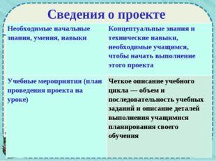 Сведения о проекте Необходимые начальные знания, умения, навыкиКонцептуальны