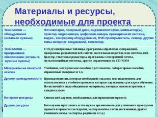 Материалы и ресурсы, необходимые для проекта Технологии — оборудование (остав