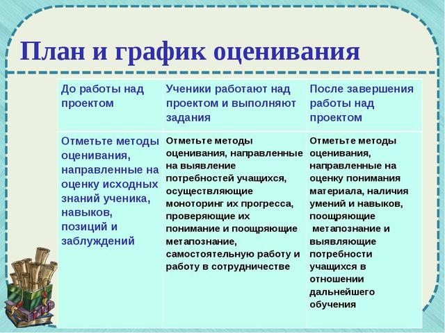 План и график оценивания До работы над проектомУченики работают над проектом...