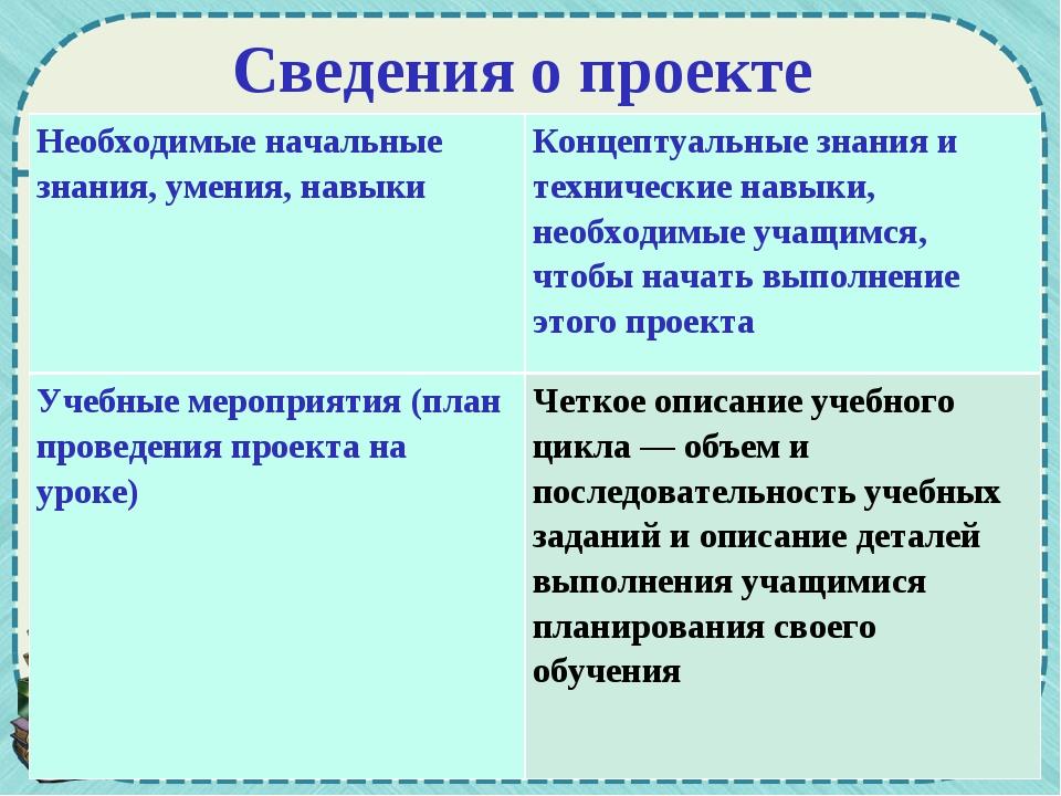 Сведения о проекте Необходимые начальные знания, умения, навыкиКонцептуальны...