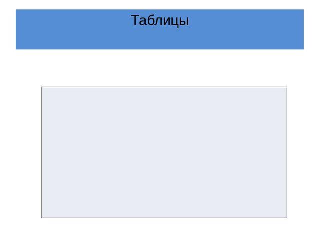 Таблицы Сегодня на уроке я понял(а), что… Самым интересным для меня было… Я у...